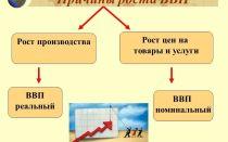 Номинальный ВВП и реальный ВВП: расчет, формулы, отличия