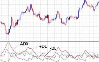 Индикатор ADX — как им пользоваться