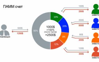 Преимущества и недостатки инвестирования в ПАММ-счета