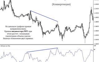 Market facilitation index принцип работы — индикатор mfi