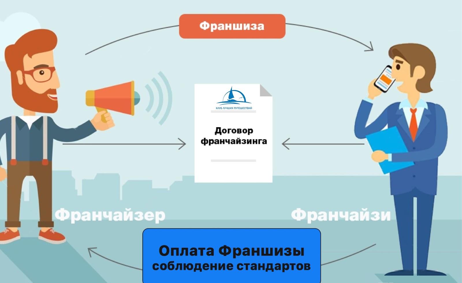 Куда выгодно вложить 100 тысяч рублей