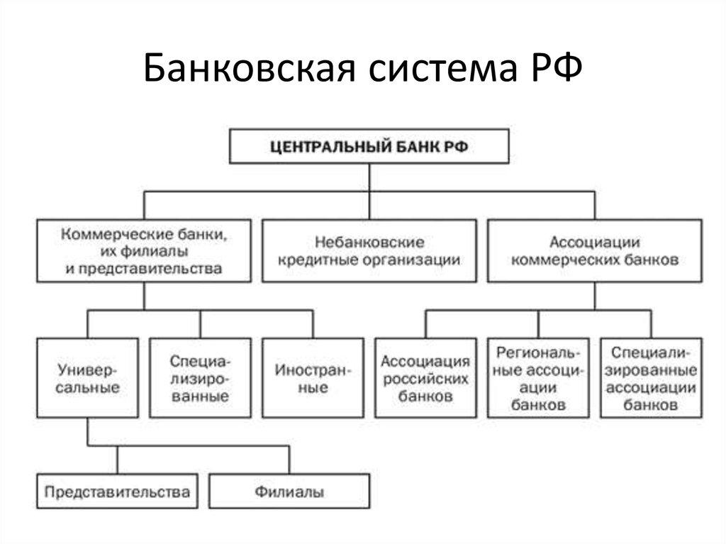 Банки и банковская система., калькулятор онлайн, конвертер