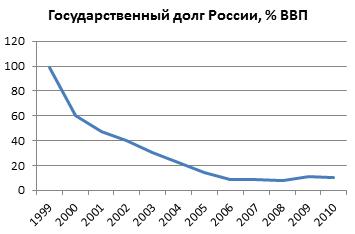 Госдолг россии график